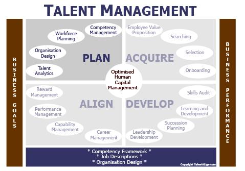 Human Capital Planning Talentalign