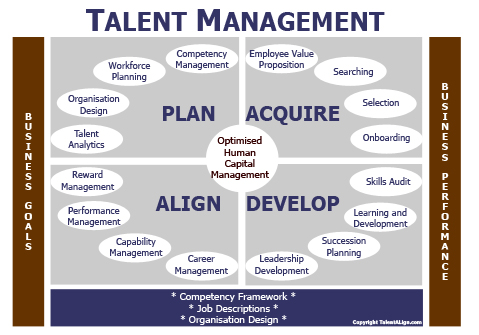 managing human capital at virtusa Topic: managing talent for results:  learning & development, virtusa (pvt) ltd topic:  human capital management.