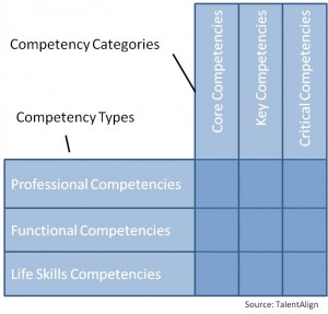Skills vs Competencies  What's the Difference? - TalentAlign