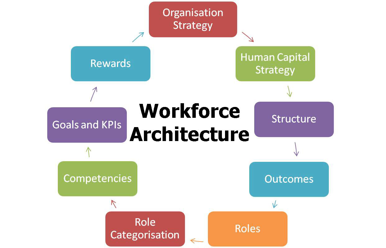 the effective management of human capital Adp provides a single solution for all aspects of human capital management (hcm) services talent management, human resources management, time and attendance confusion and compliance challenges associated with the affordable care act with an effective health care reform management strategy.