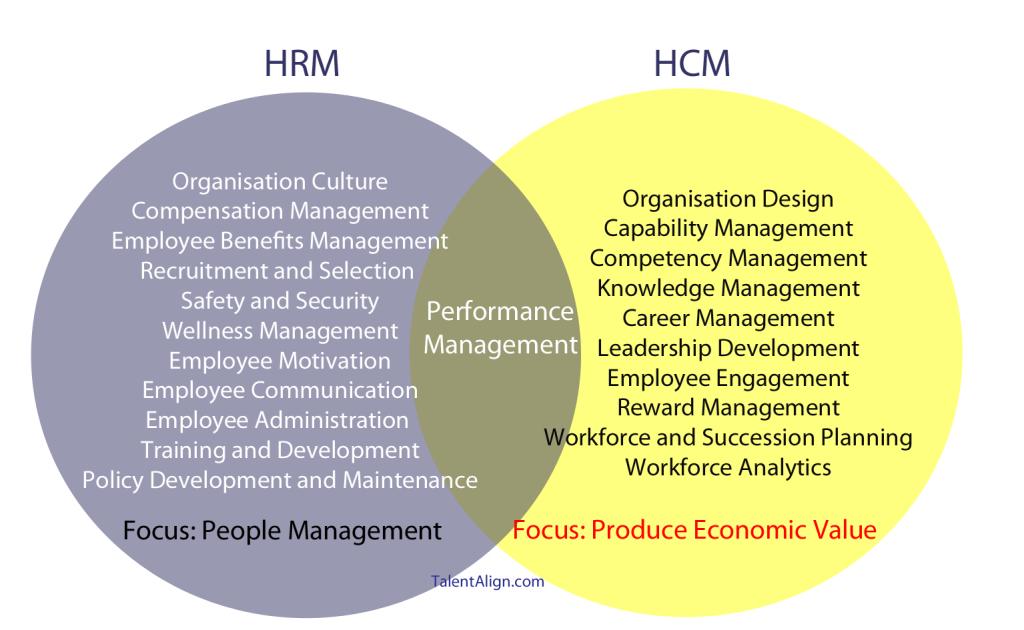 HRIS-and-HCM